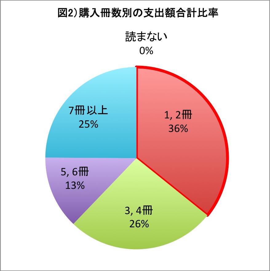 図2)購入冊数別の支出額合計比率