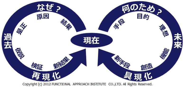 株式会社ファンクショナル・アプローチ研究所オフィシャルブログより http://www.fa-ken.jp/blog/todays-function/why-or-what-for/