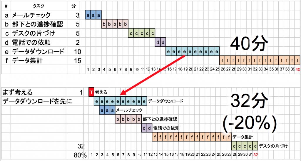 タスクの並べ替え例
